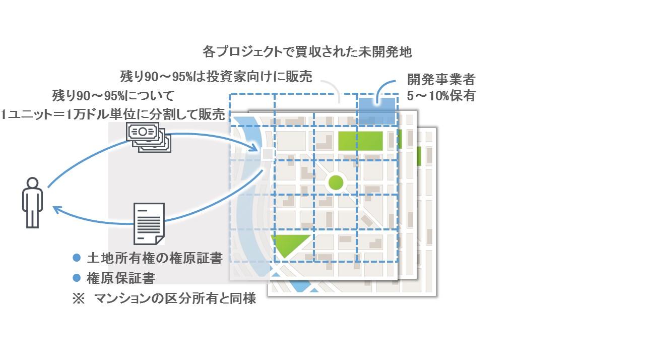 海外不動産(土地)開発投資のプロセス(商品提供2)