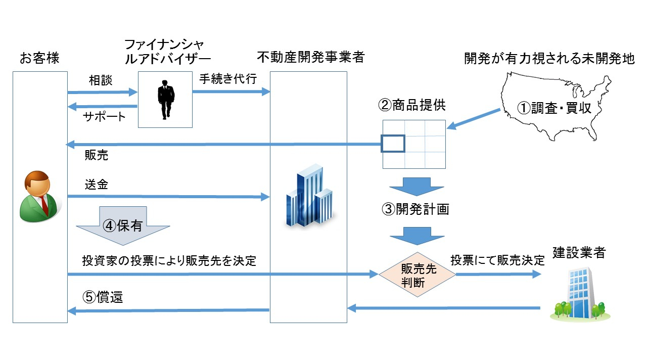 海外不動産(土地)開発投資のプロセス(商品提供)