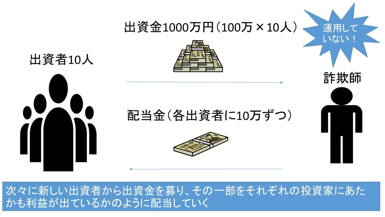 海外投資詐欺(ポンジ・スキーム)