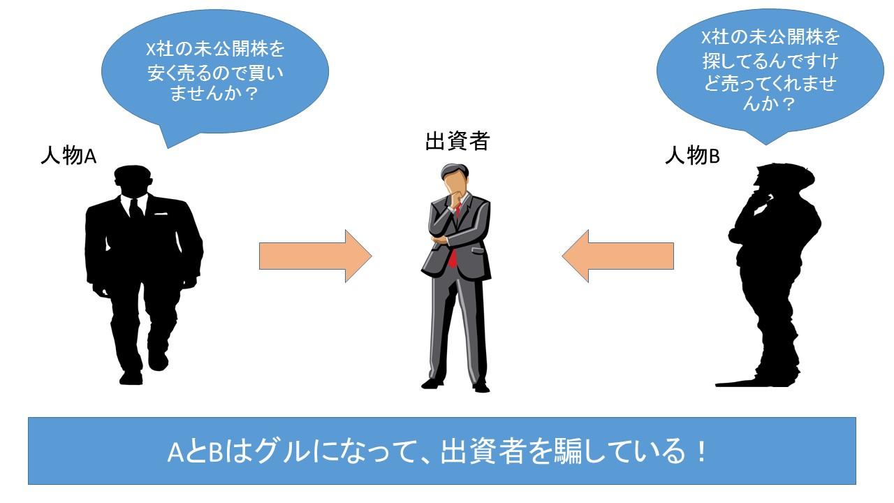 海外投資詐欺(劇場型)