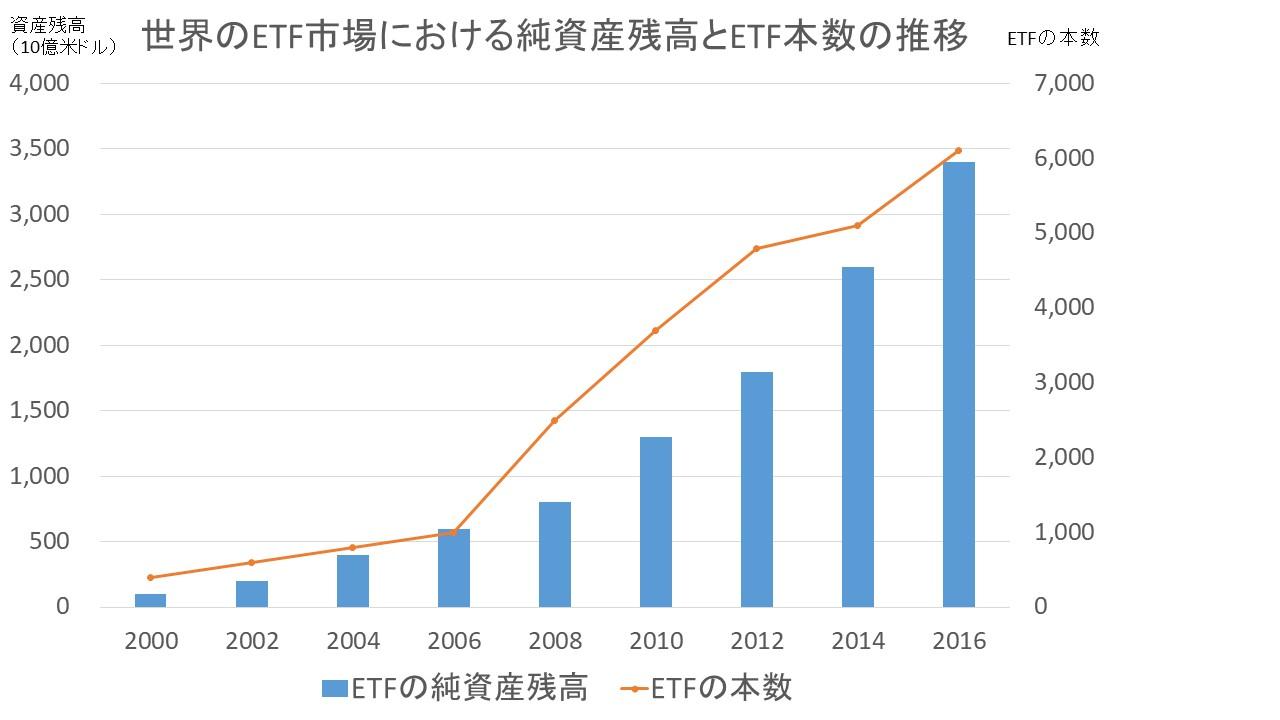 世界のETF市場における純資産残高の推移