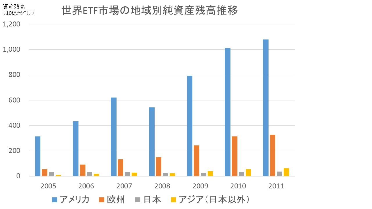 世界のETF市場における地域別純資産残高の推移