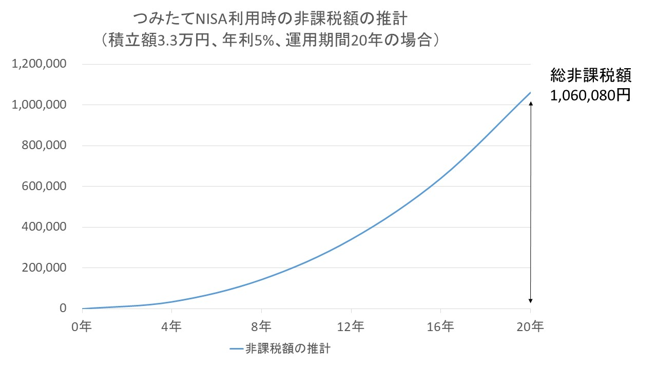 つみたてNISA利用時の非課税額の推計