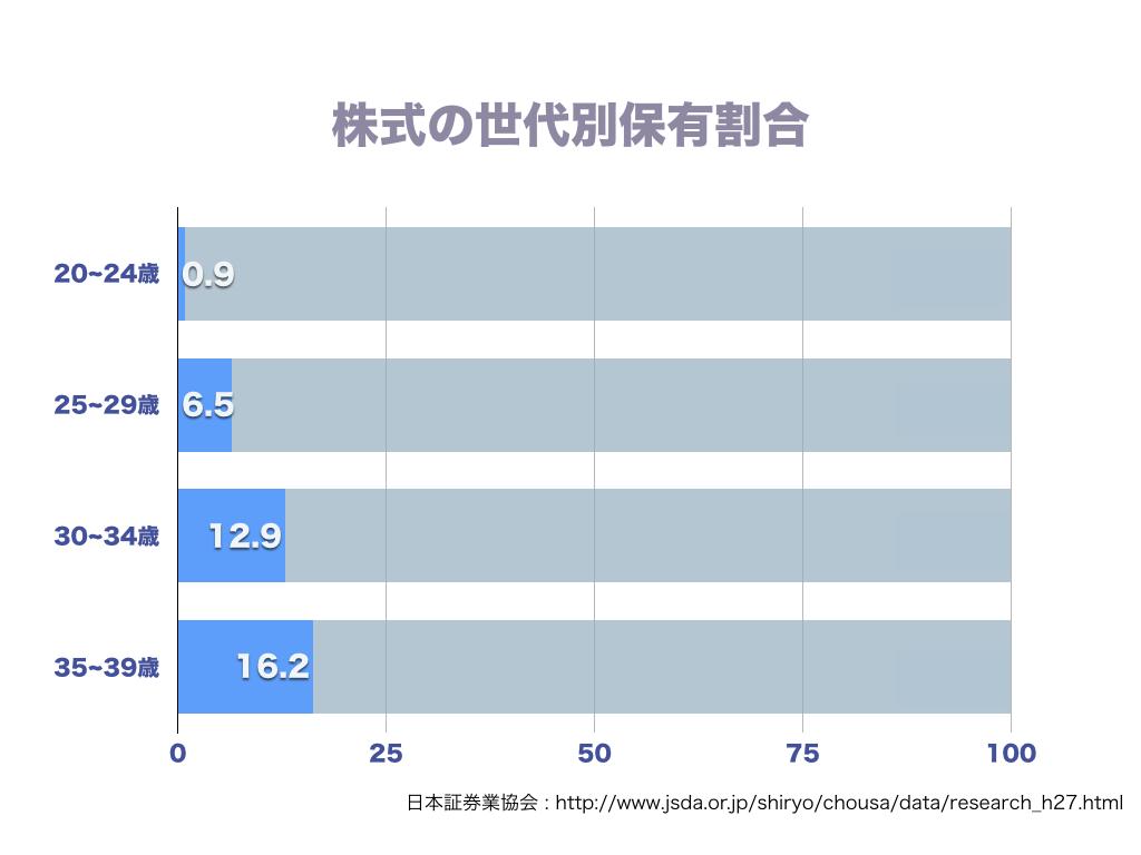 日本 株式保有割合