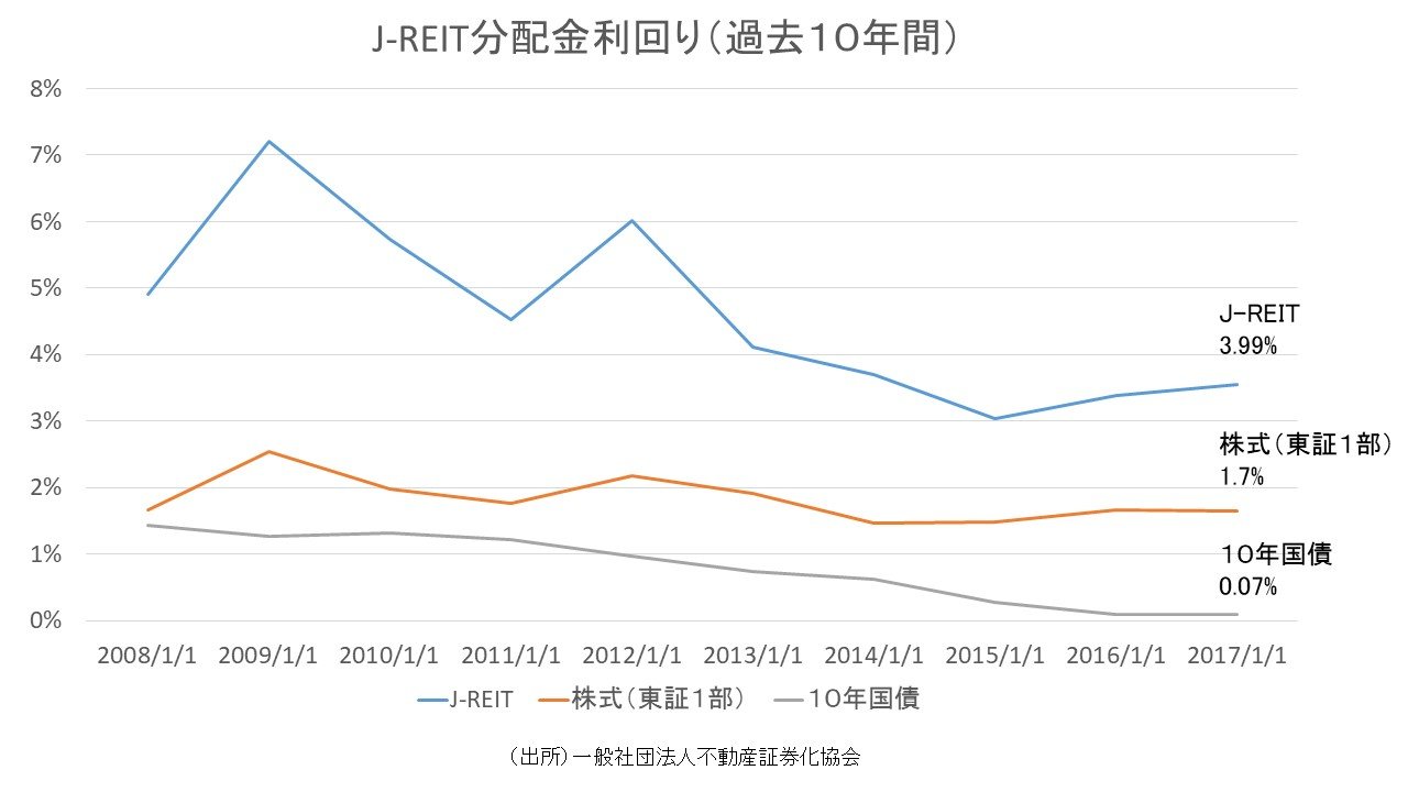 J-REIT(リート)分配金利回り推移