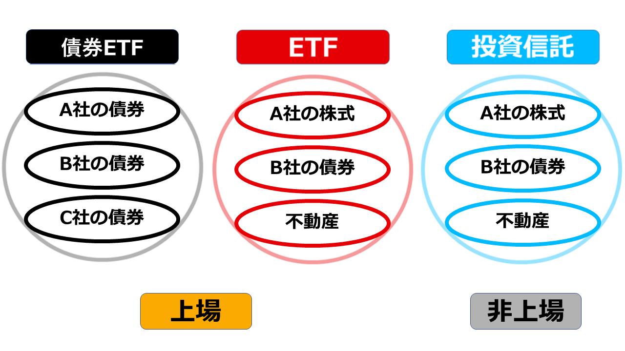 債券 etf 米国 先進国債券ならどれがおすすめ?投資信託、米国ETF比較