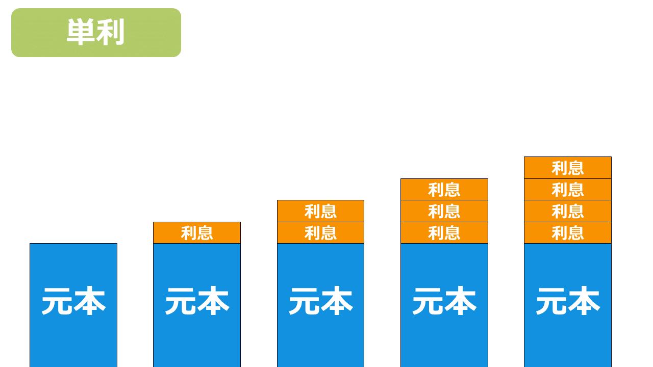 株式 単利