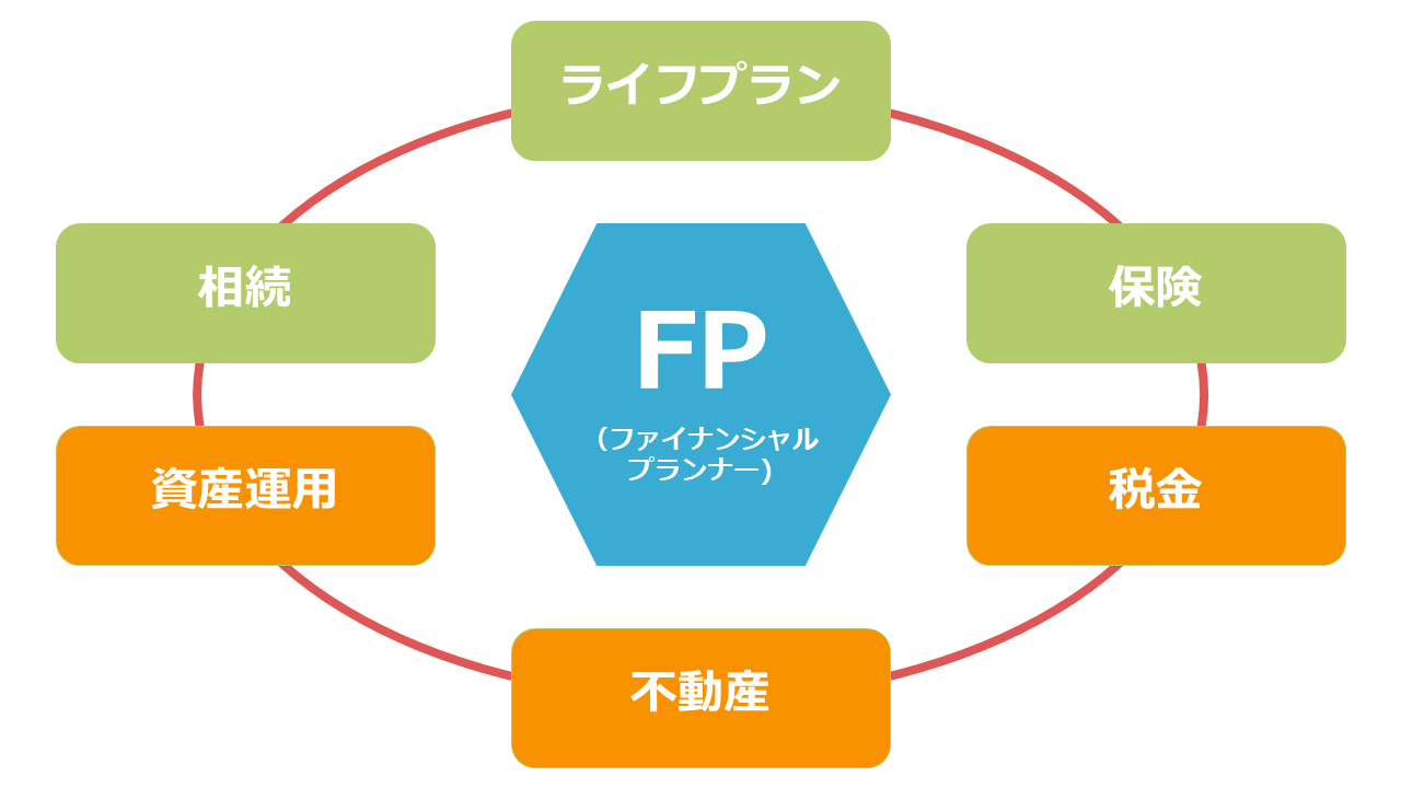 FP(ファイナンシャルプランナー)