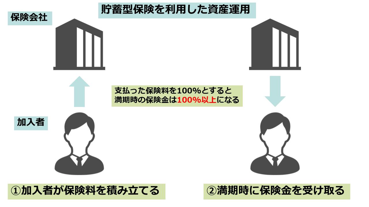 保険 資産運用