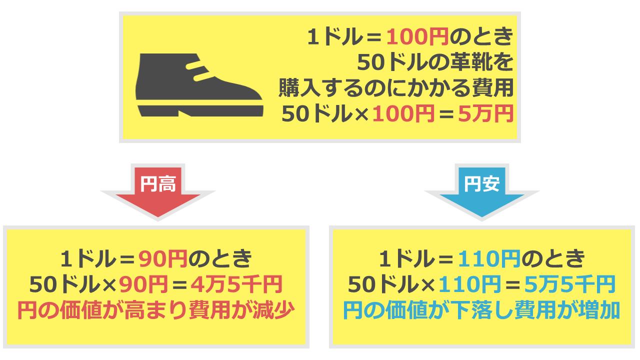 円安 円高